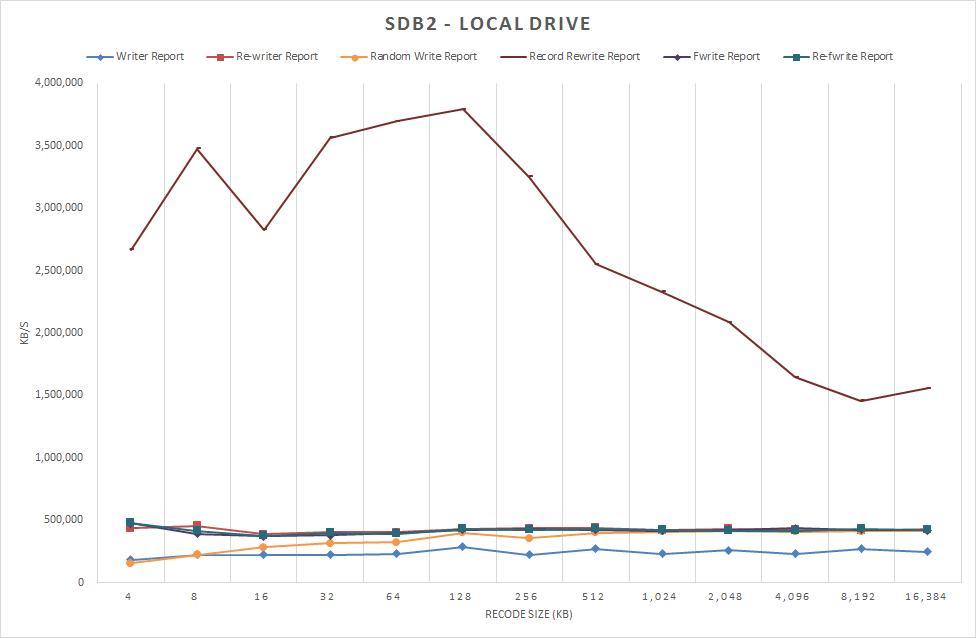 図1-1 /dev/sdb2 ローカルドライブ 書き込みのみ表示(1) 2012/12/22 測定