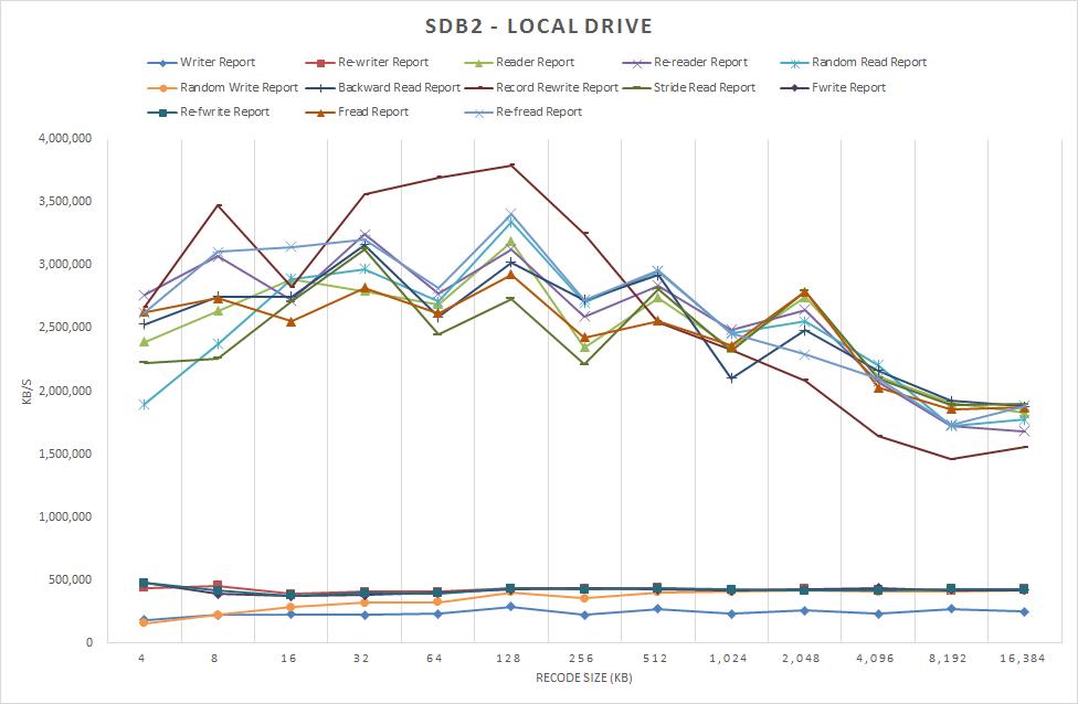 図1 /dev/sdb2 ローカルドライブ 2012/12/22 測定