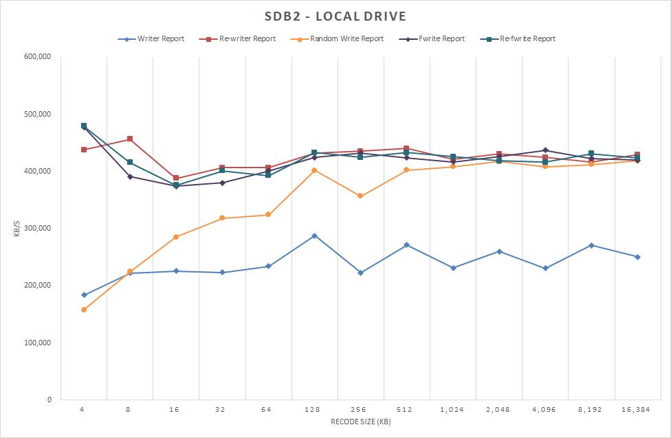 図2 /dev/sdb2 ローカルドライブ  書き込みのみ表示(2) 2012/12/22 測定