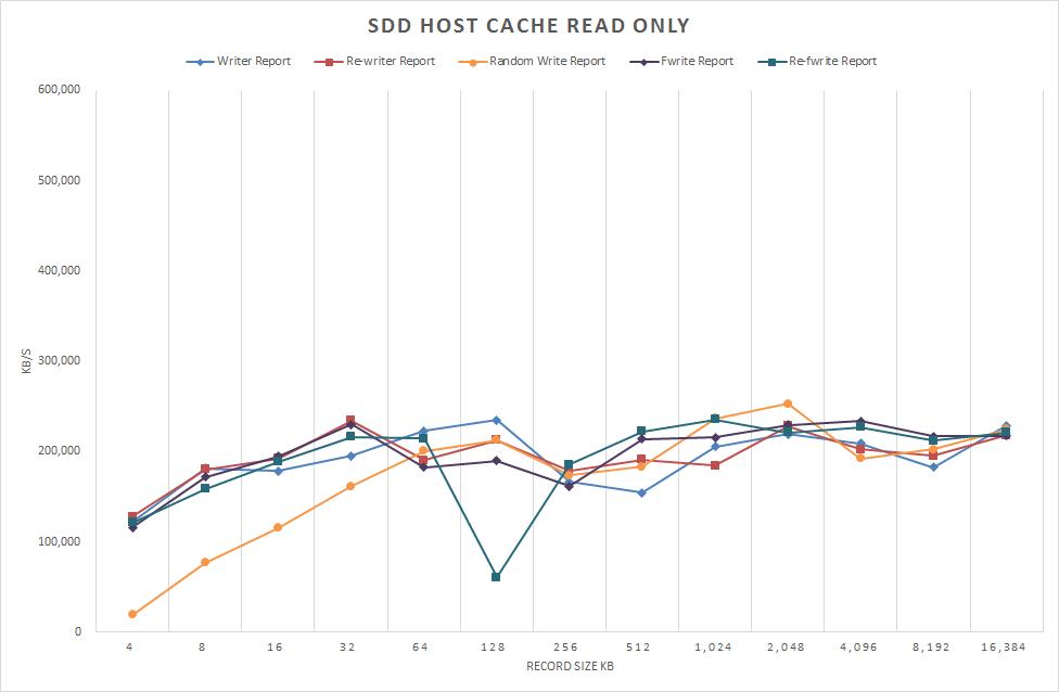 図6 /dev/sdd1 ホストキャッシュ 読み取り専用 書き込みのみ表示 2012/12/22 測定