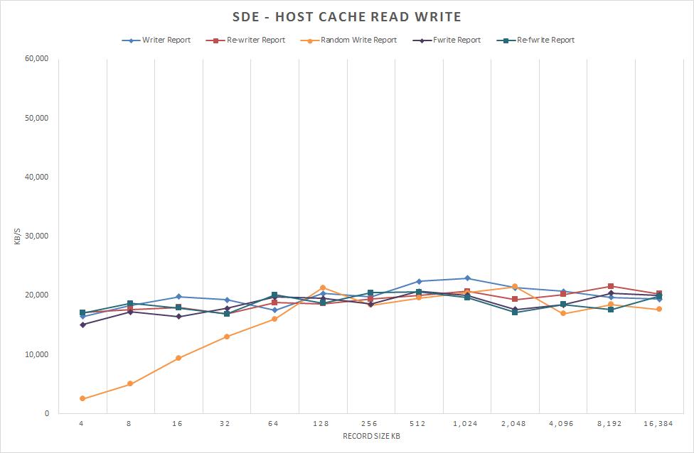 図8 /dev/sde1 ホストキャッシュ 読み取り/書き込み 書き込みのみ表示 2012/12/22 測定
