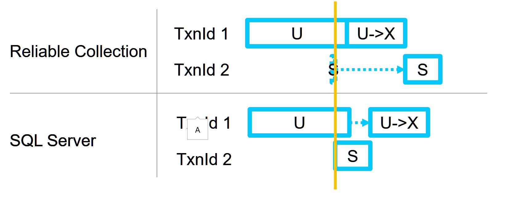 tnx and lock