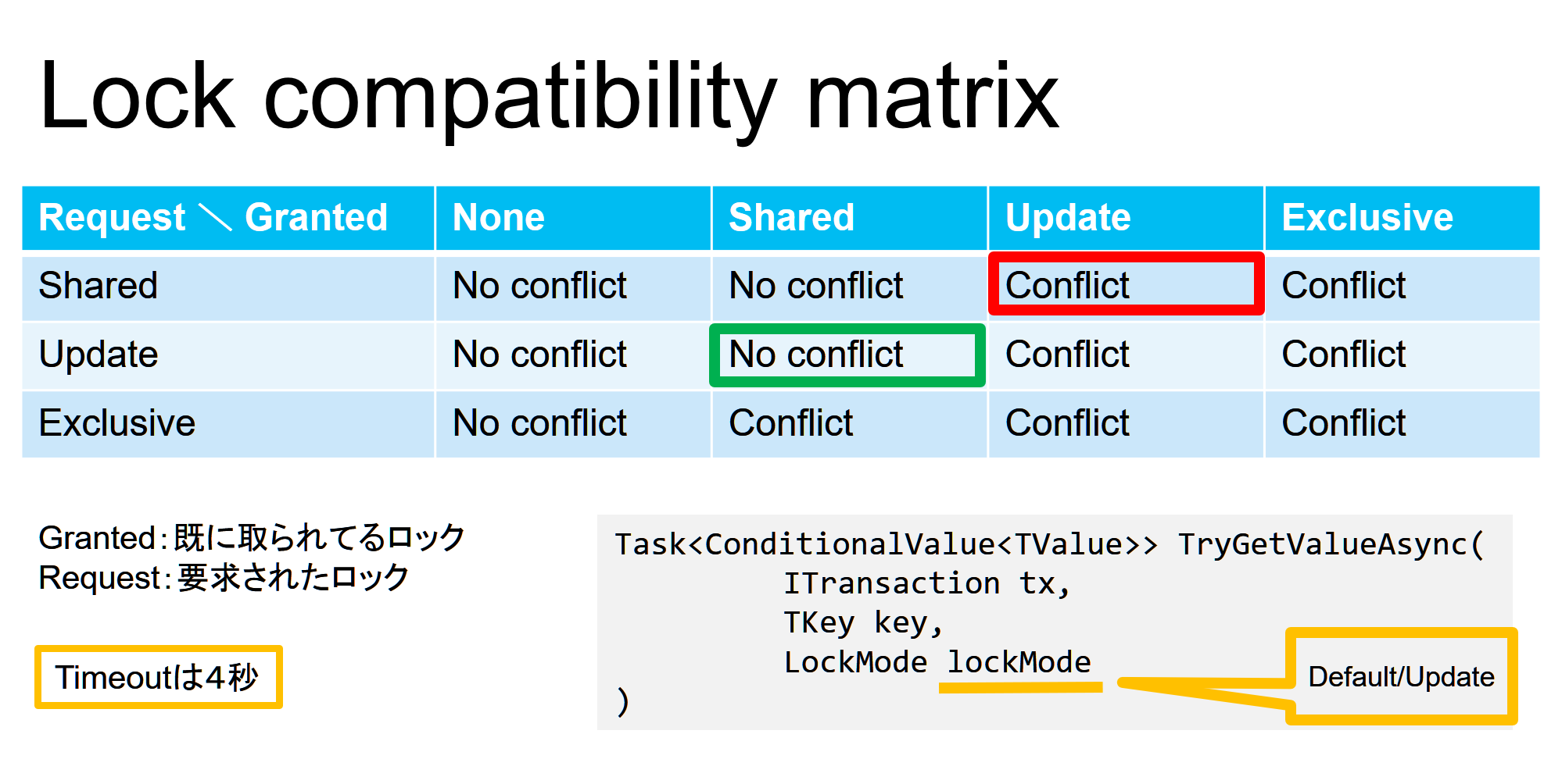 Lock compatibility matrix
