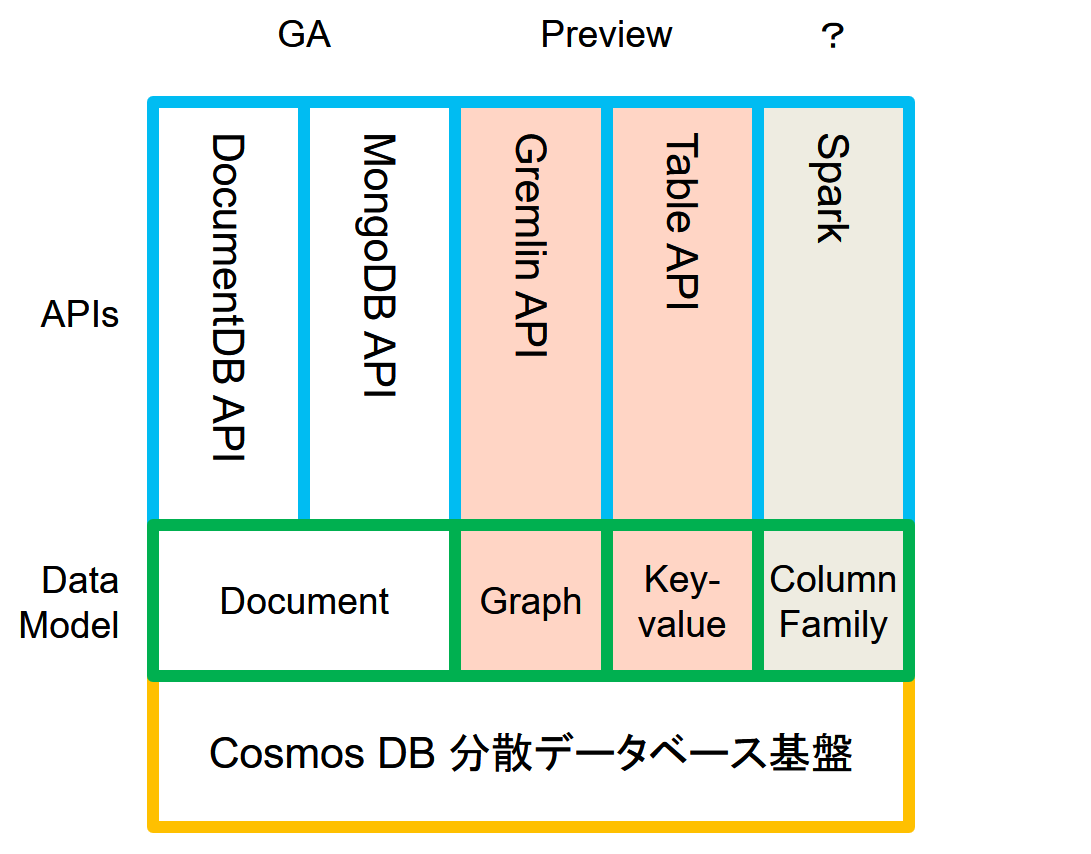 Azure Cosmos DB in KeyNote